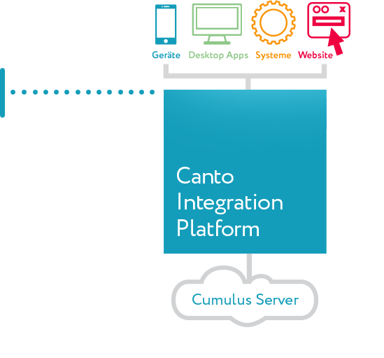 Infographic showing Cumulus Integrations